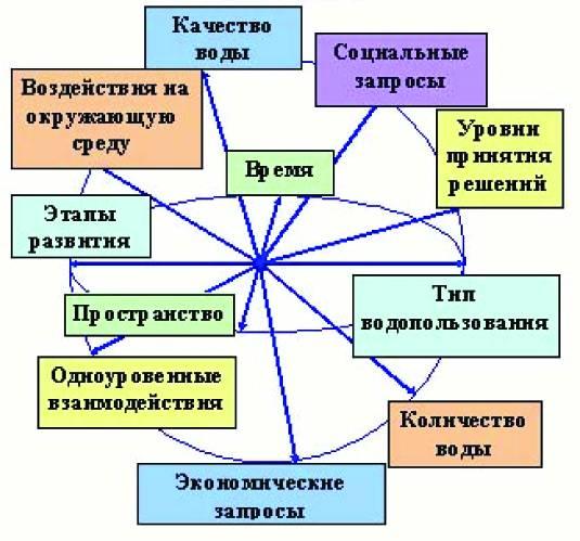 схема - факторы водных